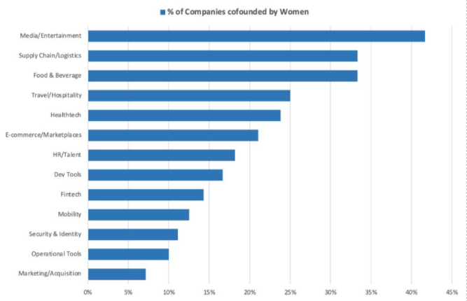 percentage-female-founded-companies.png